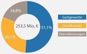 dwif-Studie Wirtschaftsfaktor Tourismus in Bamberg 2014
